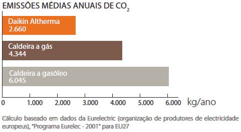 Emissões de CO2 médias anuais