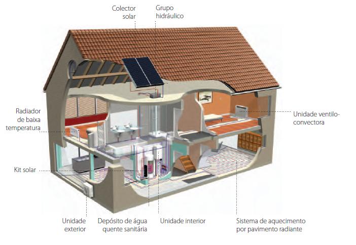 Casa com sistema DAIKIN ALTHERMA