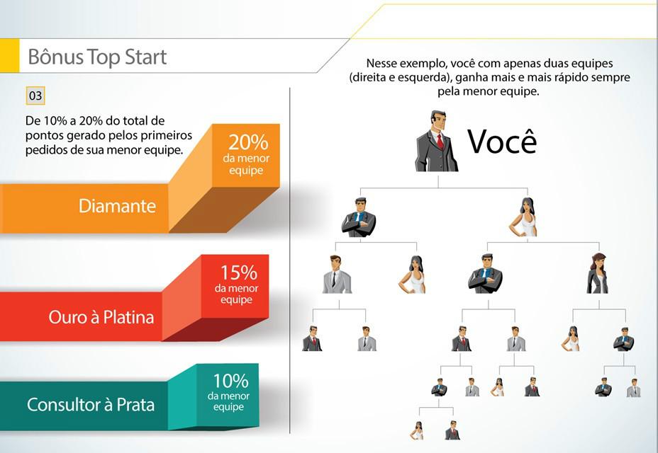 Apresentação de negócio Hinode bonus top start até 20% no binario faça seu cadastro no ID 854605