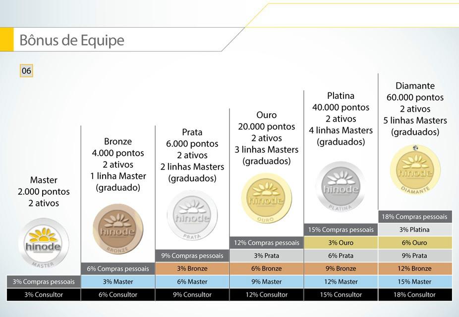 Plano de negócio Hinode, master, bronze, prata, ouro, platina e Diamante, faça seu cadastro no ID 854605