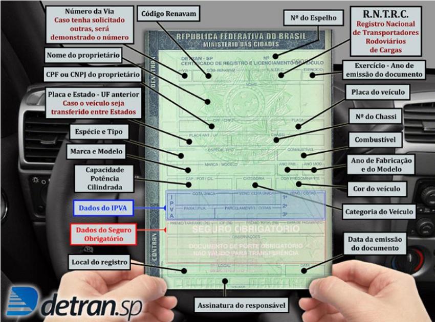 Certificado de Registro e Licenciamento do Veiculo