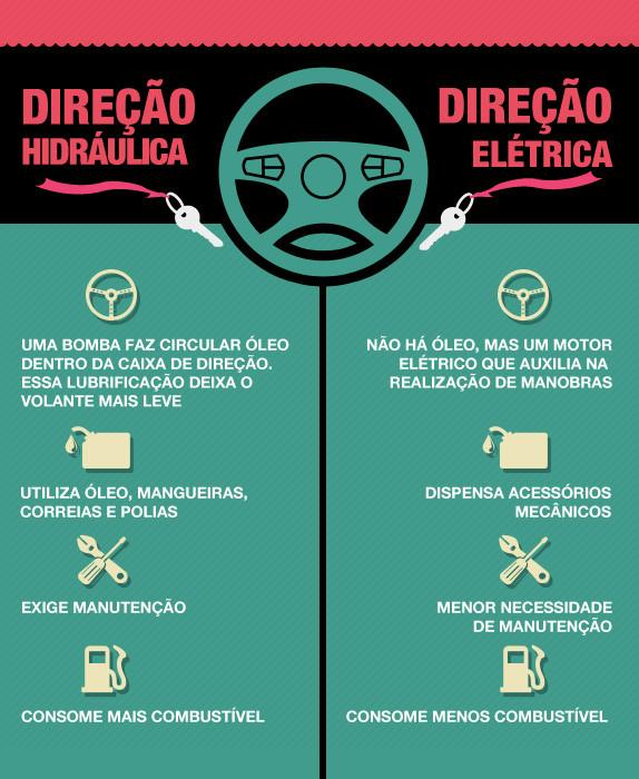 Direção Hidráulica x Eletrica