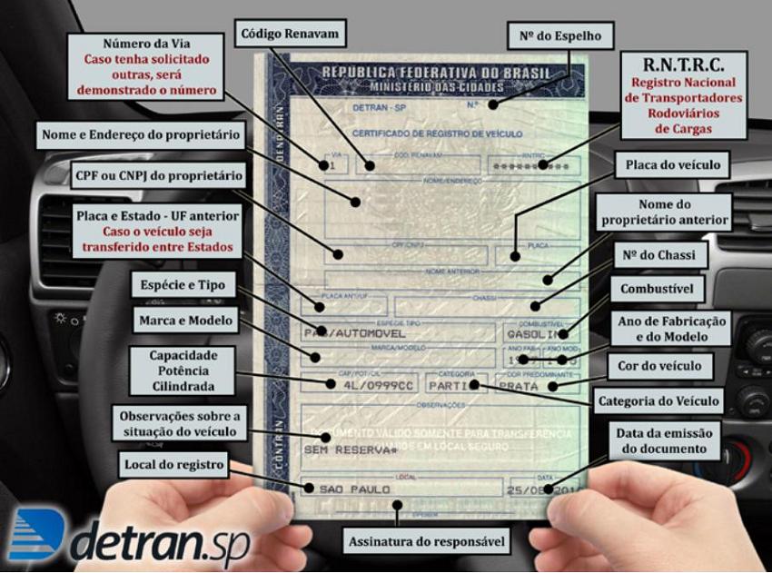 Certificado de Registro do Veiculo