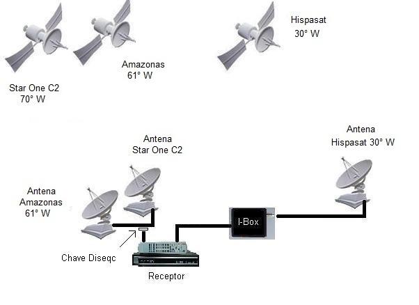 Esquema SS com I-Box no Amazonas, 61° W + Star One C2, 70° W com 2 ...