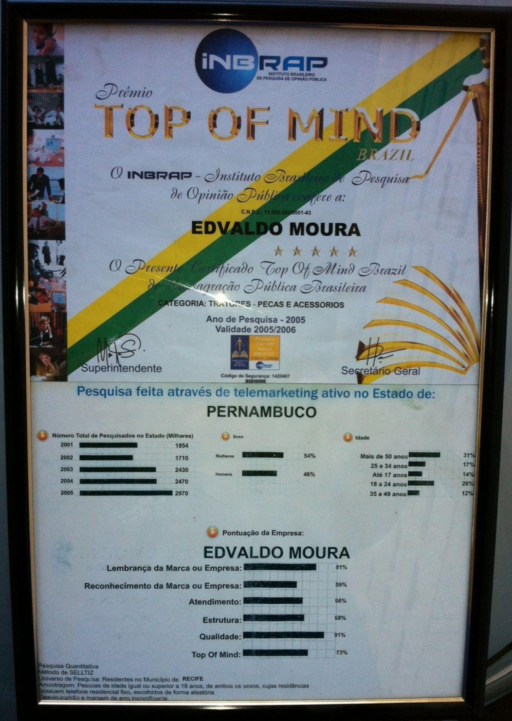 O Instituto Brasileiro de Pesquisa de Opnião Pública (INBRAP),  já premiou a E.Moura® corroborando ainda mais a confiança, credibilidade e qualidade da marca no mercado pernambucano