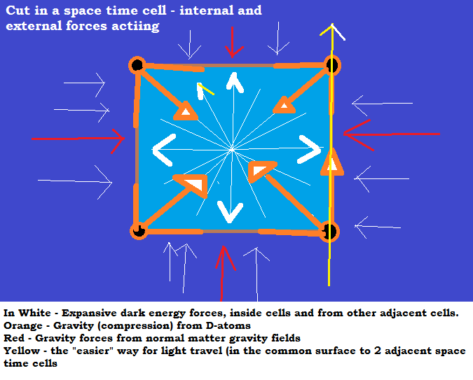 fig. 3- cut in space-time cells