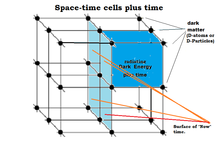 fig 1- space time cells