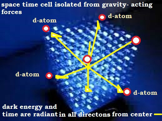 fig 2- Space-time cells out of gravity influence
