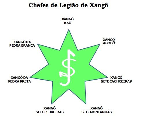 estrela de Xangô