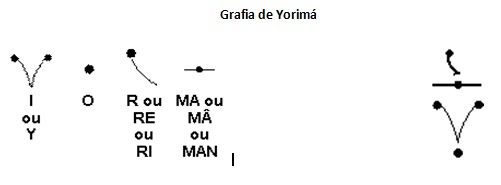 grafia de yorimá