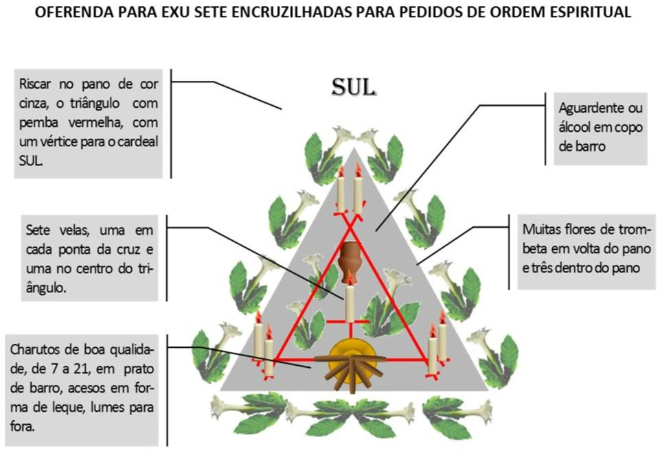 http://images.comunidades.net/umb/umbandadobrasil/Oferenda_Espiritual_7_Encruzilhadas.jpg