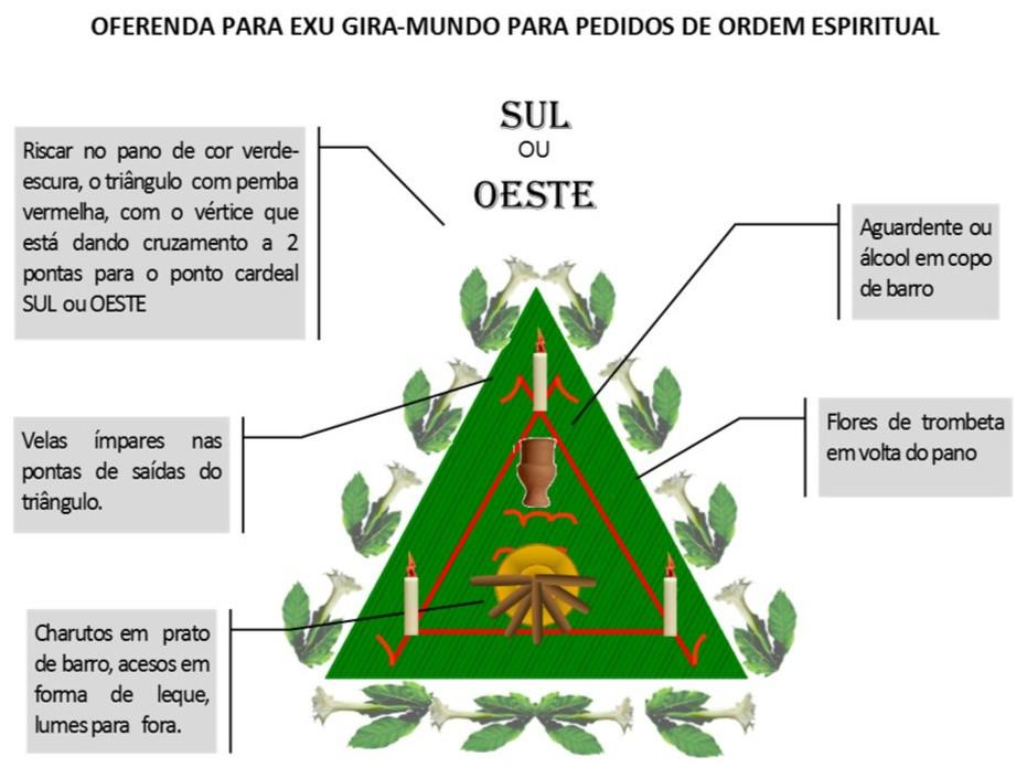 http://images.comunidades.net/umb/umbandadobrasil/Oferenda_Espiritual_Gira_Mundo.jpg
