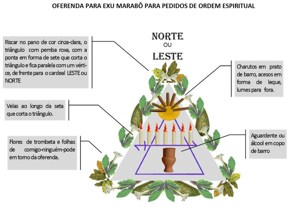 http://images.comunidades.net/umb/umbandadobrasil/Oferenda_Espiritual_Marab_.jpg