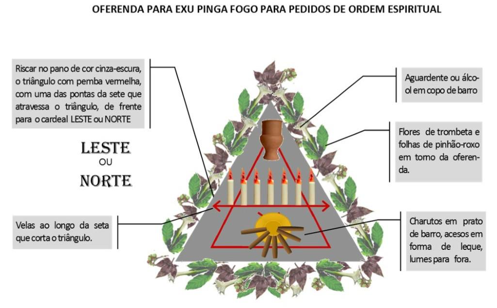 http://images.comunidades.net/umb/umbandadobrasil/Oferenda_Espiritual_Pinga_Fogo.jpg