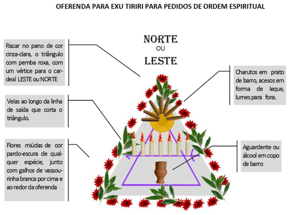 http://images.comunidades.net/umb/umbandadobrasil/Oferenda_Espiritual_Tiriri.jpg