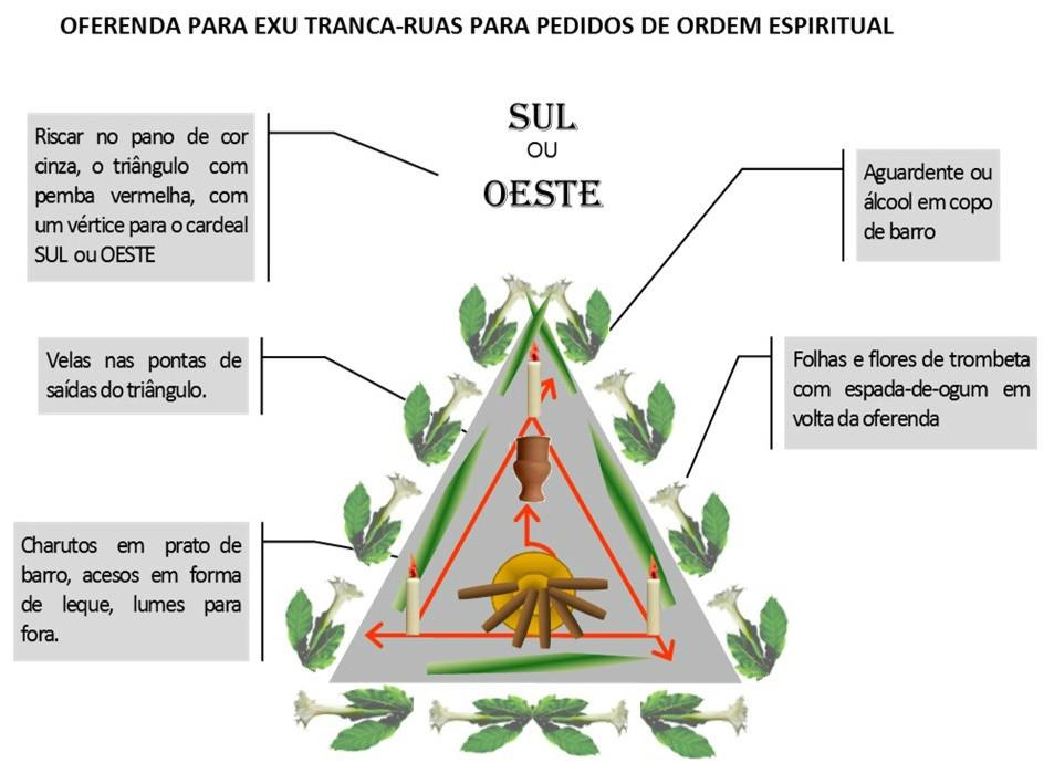 http://images.comunidades.net/umb/umbandadobrasil/Oferenda_Espiritual_Tranca_Ruas.jpg