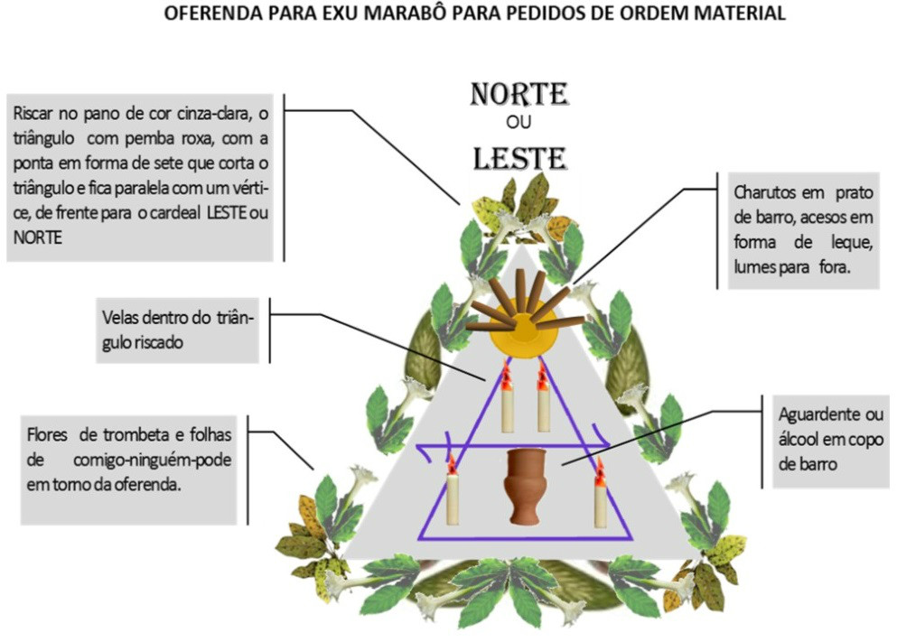 http://images.comunidades.net/umb/umbandadobrasil/Oferenda_Material_Marab_.jpg