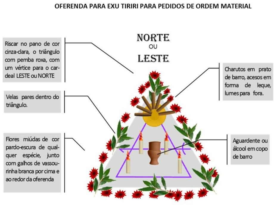 http://images.comunidades.net/umb/umbandadobrasil/Oferenda_Material_Tiriri.jpg