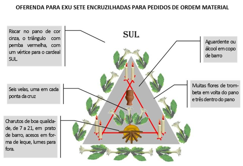 http://images.comunidades.net/umb/umbandadobrasil/Oferenda_material_7_Encruzilhadas.jpg