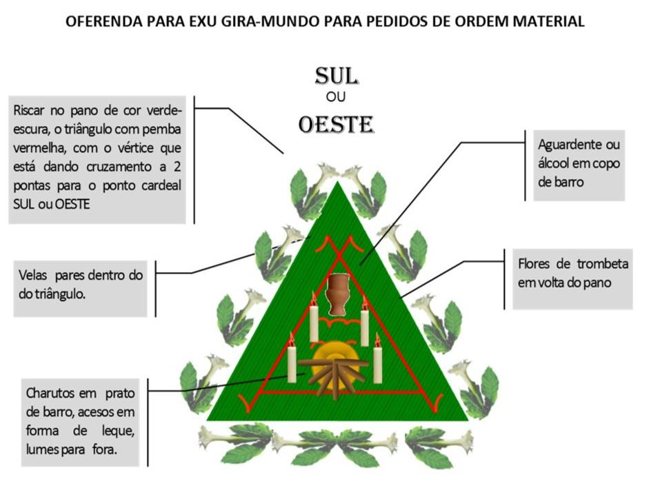 http://images.comunidades.net/umb/umbandadobrasil/Oferenda_material_Gira_Mundo.jpg