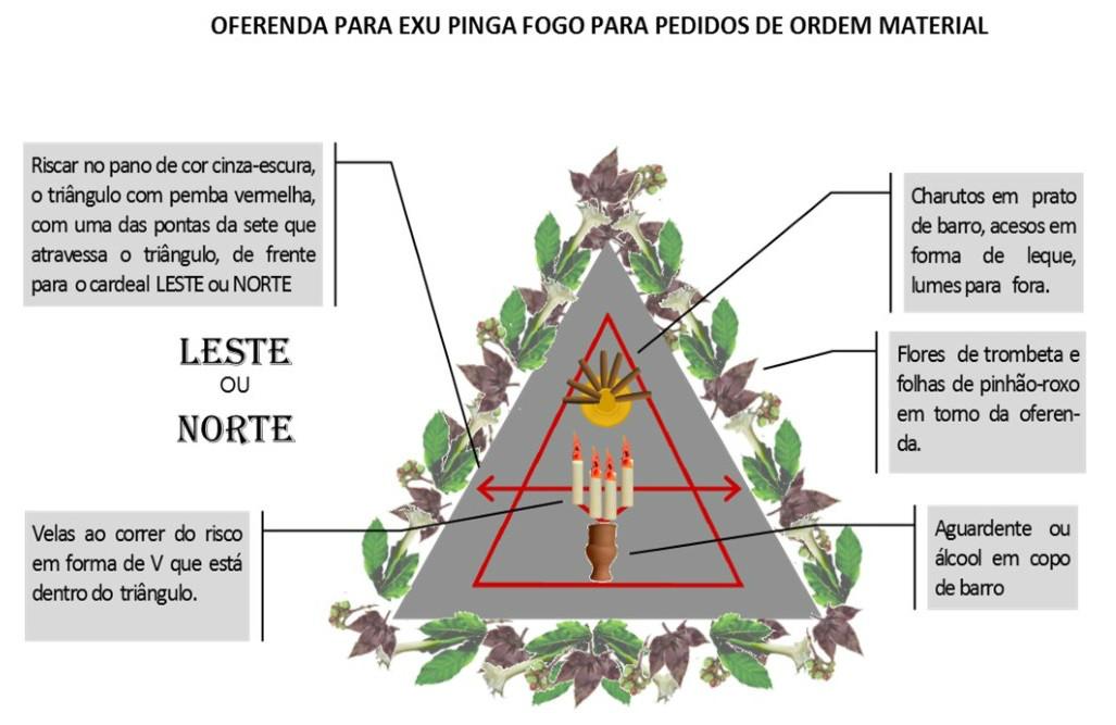 http://images.comunidades.net/umb/umbandadobrasil/Oferenda_material_Pinga_Fogo.jpg