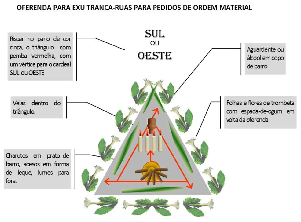 http://images.comunidades.net/umb/umbandadobrasil/Oferenda_material_Tranca_Ruas.jpg