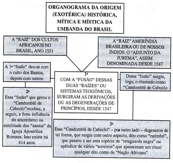 http://images.comunidades.net/umb/umbandadobrasil/miscigena_o.jpg9